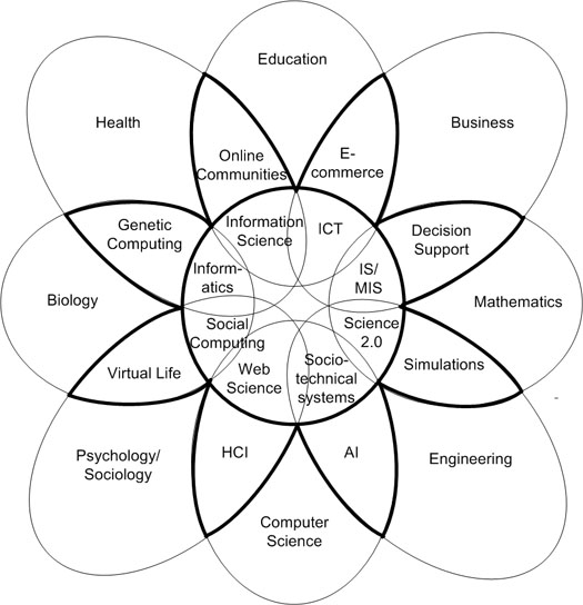 Figure 1: The cross–disciplinary knowledge flower of technology use