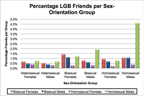 Figure 4: Percentage of LGB friends per sex orientation group