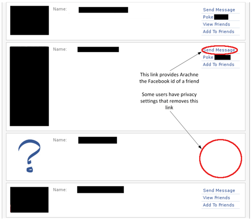 Figure 2: Example of Facebook friends who do not allow messaging