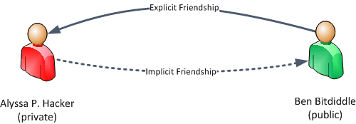 Figure 3: Example of implicit and explicit friendship associations