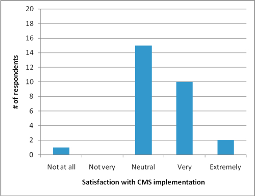 Figure 4: Satisfaction of CMS use