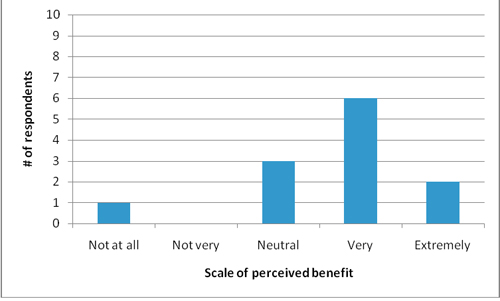 Figure 5: Perception of CMS benefits from non-CMS users