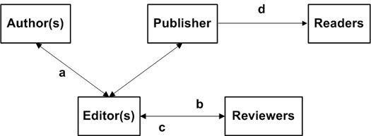 Figure 2a: Feudal information flows