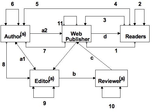Figure 1: A democratic KES design