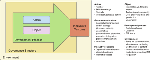 Figure 1: The open source innovation framework