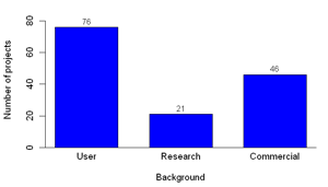 Figure 3: Background of contributing actors (left, multiple answers possible) and distribution of number of developers in projects (right)