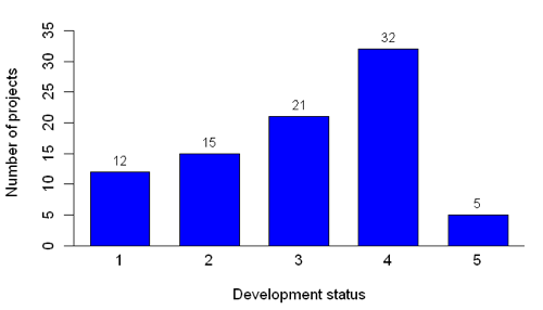 Figure 7: Distribution of stages of advancement in projects: 1 Planning/Virtual development, 2 Prototyping started, 3 First working prototypes, 4 Production stable, 5 Mature