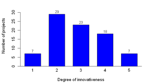 Figure 8: Distribution of intended audience (left) and degree of innovativeness: 1 Imitative innovation, 2 Incremental innovation, 3 Discontinuous innovation, 4 Really new innovation, 5 Radical innovation (right)