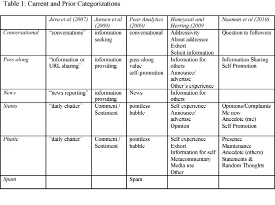 Current and prior categorizations