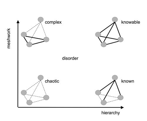 Figure 2: Cynefin framework, dimensional form