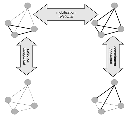 Figure 3: Three strands combined