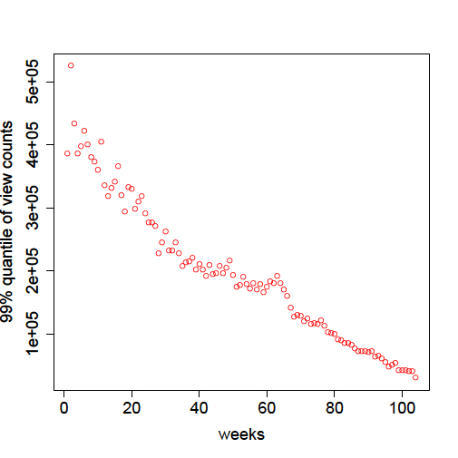 Figure 1a: Average view count of videos uploaded in different weeks