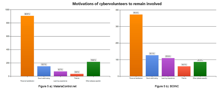 Figure 5: Reasons for cybervolunteers to remain involved