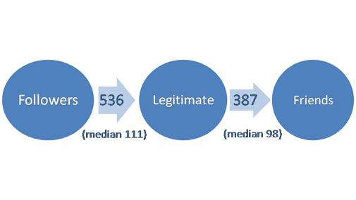 Figure 4: Number of legitimate follower and friends
