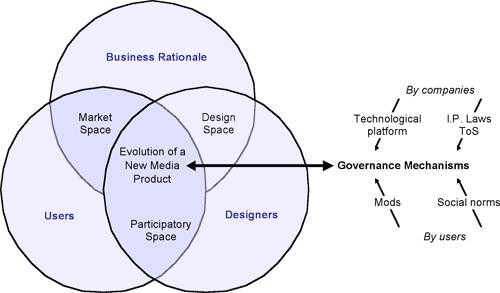 Figure 1: The creative ecology