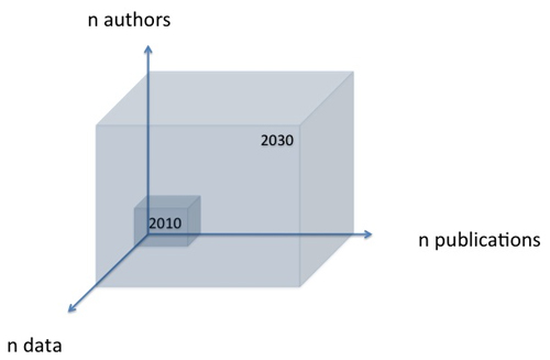 Figure 1: The three dimensions of change in science