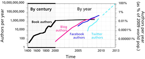 Figure 2: Number of authors published each year