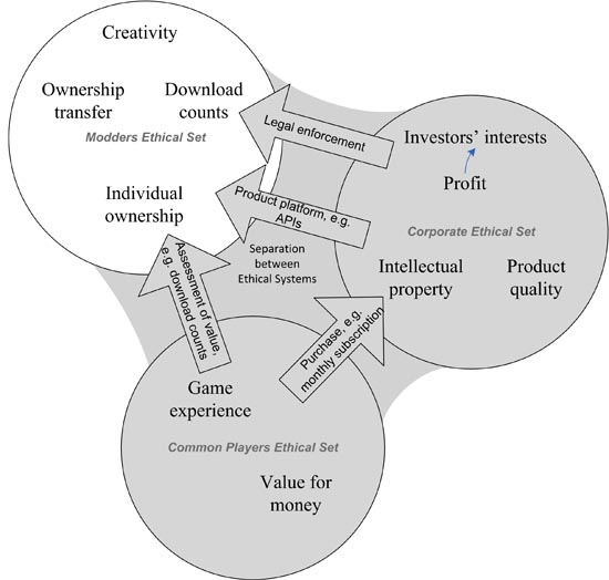 Figure 1: Ethical systems of modders, the corporation, and players