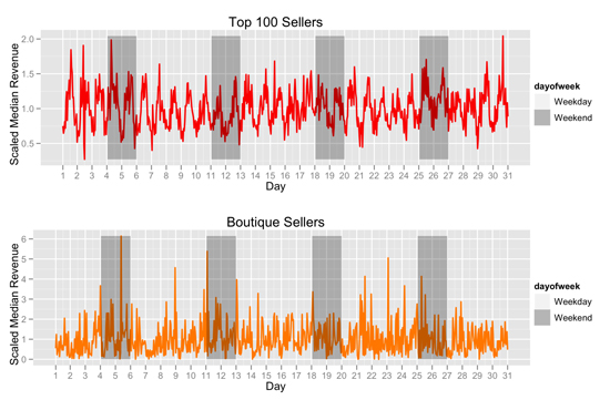 Figure 1: Median hourly total revenue for Top 100 and Boutique Sellers normalized by median for entire month of April 2009. Hour 1 begins at midnight on April 1