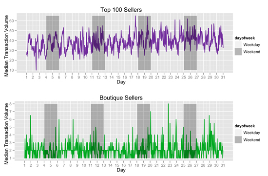 Figure 2: Median hourly transaction volume for Top 100 and Boutique Sellers over a month