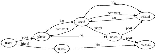 Figure 1: Example EIN for Facebook