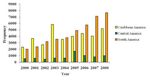 Figure 1: Frequency of citations to HINARI journals by scholars in America