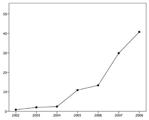 Figure 1: Articles published by year (percentage).