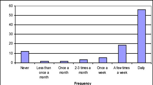 Figure 2: Frequency of using the Internet for information searching