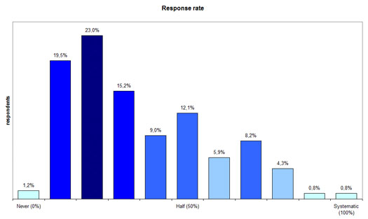 Figure 6b: Probability of responding to content