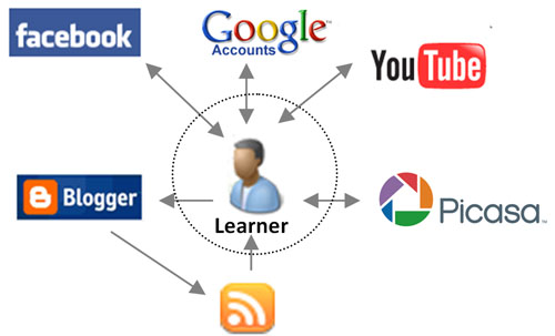 Figure 1: A simplified Personal Learning Environment diagram