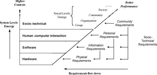 Figure 1: Socio-technical levels