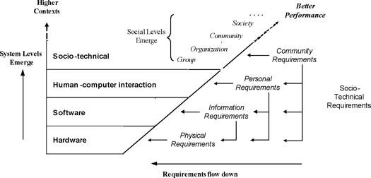 Figure 1: Socio-technical levels