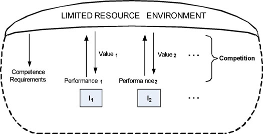Figure 2: Individuals competing in a limited resource environment