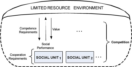 Figure 3: Social units competing in a limited resource environment