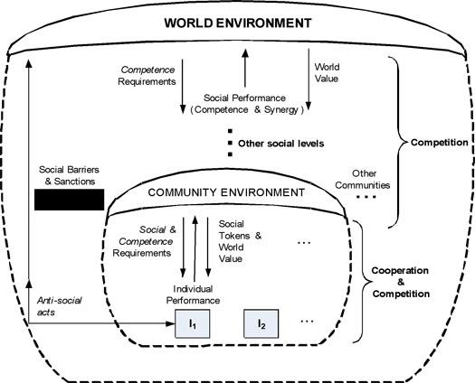 Figure 4: Social environment model