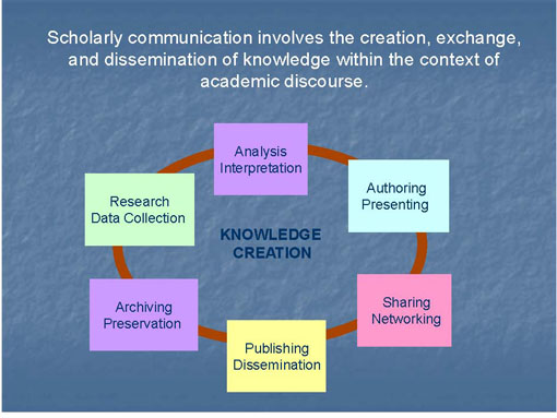 Figure 1: Scholarly communication processes