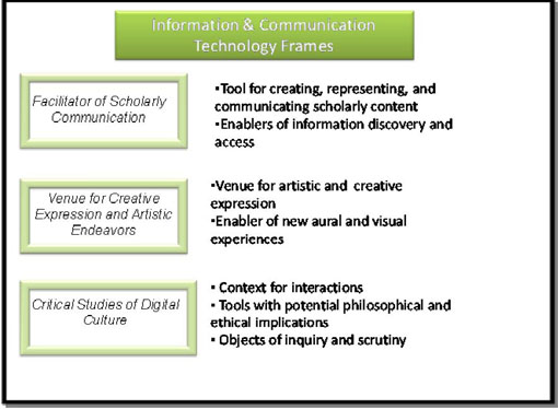 Figure 2: Frames for perceiving the role of information and communication technologies