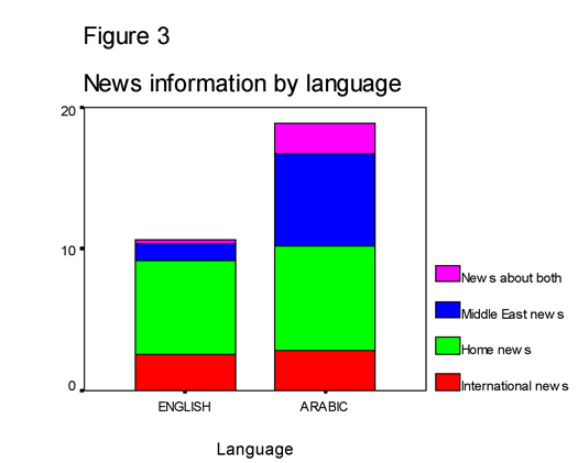 Figure 3: News information by language