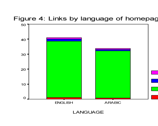 Figure 4: Links by language of homepage