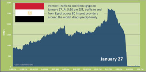 Figure 1: Internet traffic in Egypt during recent Internet filtering actions