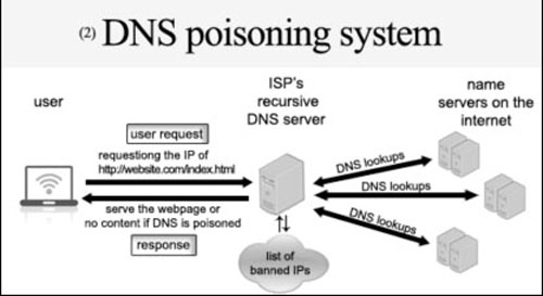 Figure 4: DNS poisoning system