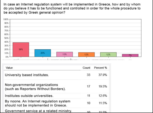 Figure 11: In Greece, who would operate an Internet regulating system?