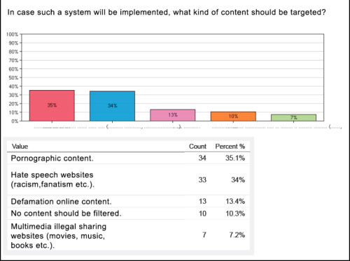 Figure 12: In Greece, what kind of content should be targeted?