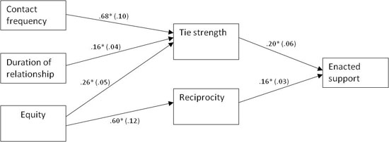 Figure 2: Final path model