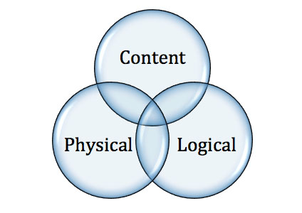 Figure 1: Benkler's layers as a transparent Venn diagram