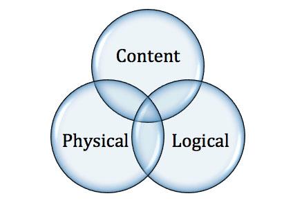 Figure 1: Benkler's layers as a transparent Venn diagram