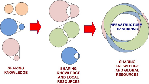 Figure 1: Paradigms for computer science and humanities collaborations