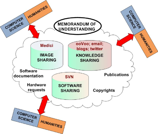 Figure 2: Paradigms for computer science and humanities collaborations
