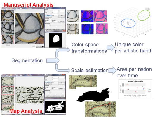 Figure 3: Illustration of the need to share software that can perform model-based segmentation of images