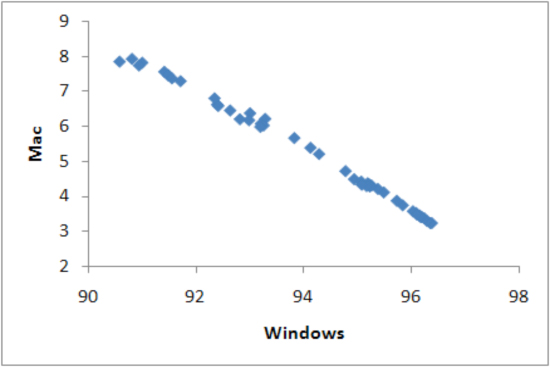 Scatter plots of Windows and Mac, market share